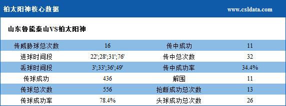 鲁能4-4柏太阳神数据:鲁能射门23次 仅7脚射正
