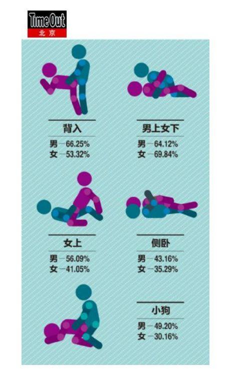 城市性调查报告:2%的女人每天都自慰54734