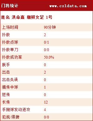 女足2-3朝鲜数据:女足控球占优 朝鲜射正达7次